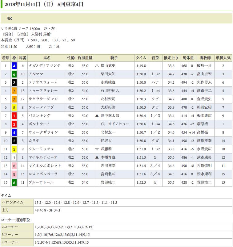 タガノディアマンテ(オルフェーヴル産駒)が初勝利