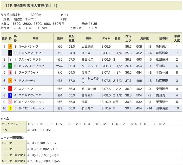 フーラブライドも健闘した阪神大賞典でゴールドシップが3連覇