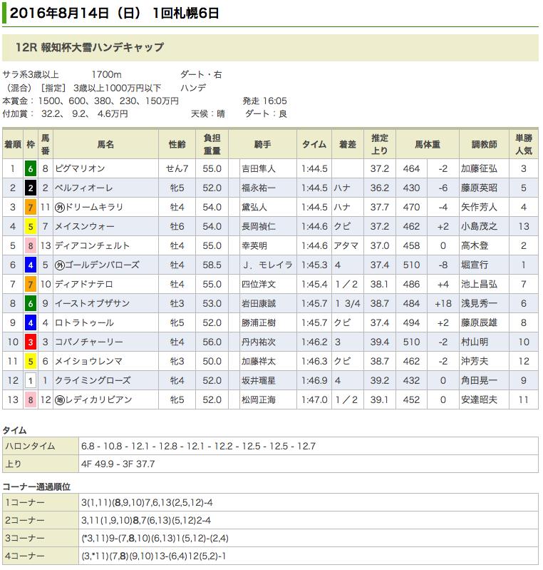 ピグマリオンが2014年4月以来の勝利
