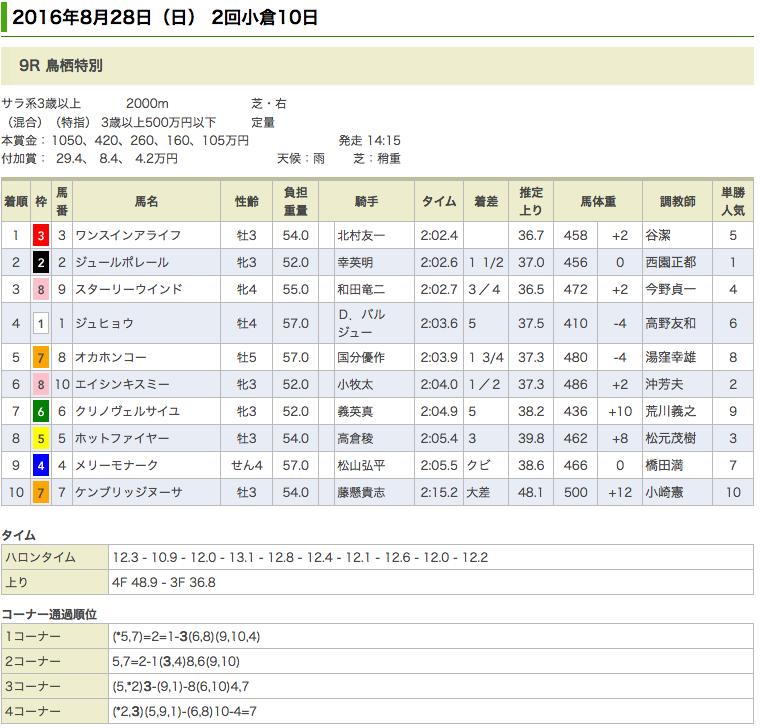 ドリームジャーニー産駒ワンスインアライフが、鳥栖特別(500万)を優勝