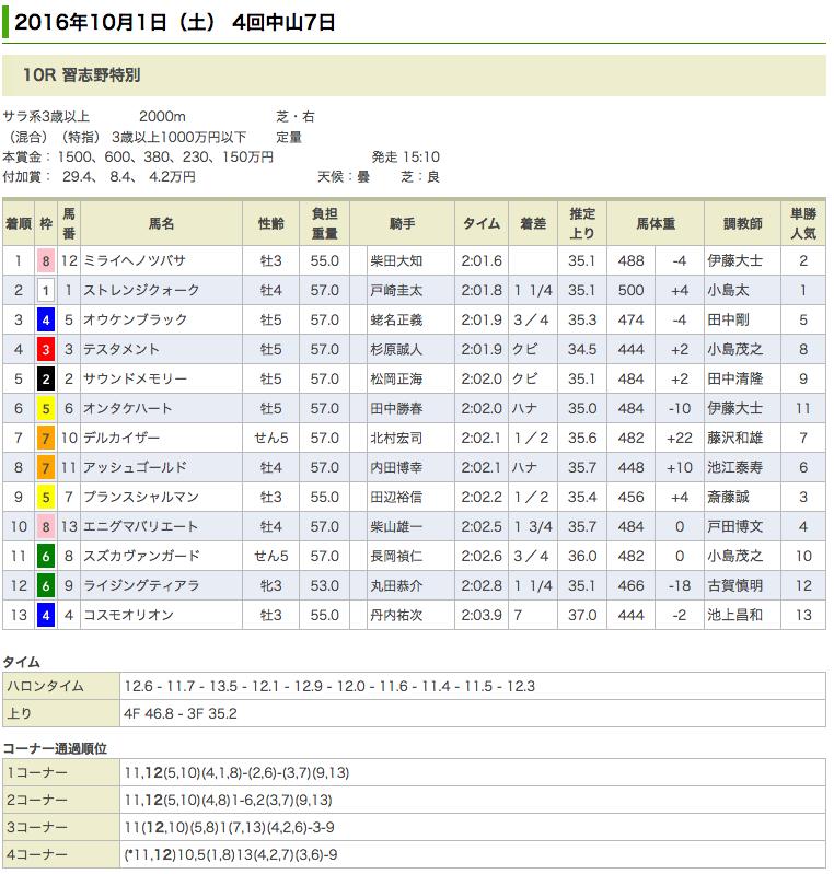 ドリームジャーニー産駒、ミライヘノツバサが習志野特別(1000万)を優勝