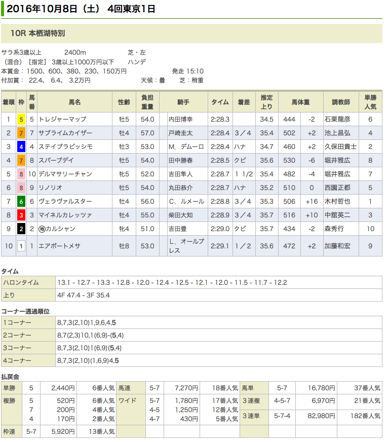 トレジャーマップが1年ぶりの勝利。内田博幸騎手JRA 通算1000勝に貢献