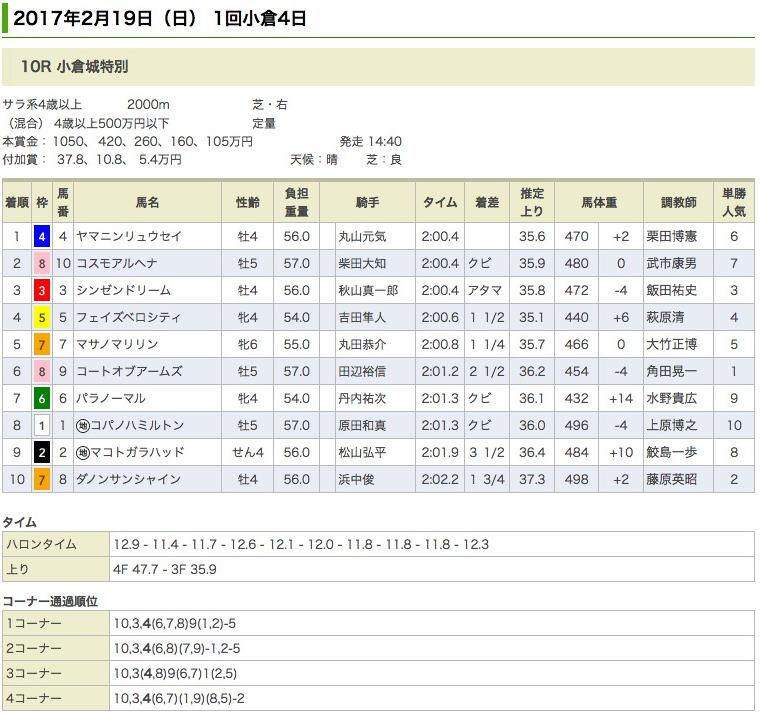 ヤマニンリュウセイが小倉城特別(500万)を優勝
